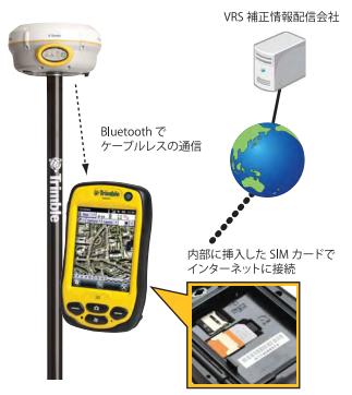 Trimble R4 GNSS VRS BundleでのVRS-RTK模式図